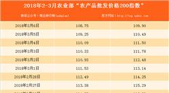 2018年3月6日農產品批發價格指數分析:豬肉價格下降0.9%(表)