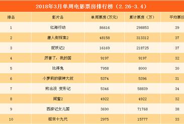 2018年3月单周电影票房TOP10:《红海行动》夺冠 《唐人街探案2》第二(2.26-3.4)