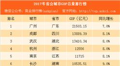 2017年省会城市GDP排行榜:西安赶超合肥 贵州增速最快(附榜单)