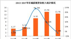 长城影视2017年实现净利润1.67亿元 同比下滑34.67%(附图表)