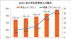 2017年长沙人口增量不敌杭州 能否超越武汉郑州?(附图表)