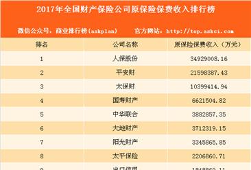 2017年全国财产保险公司保费收入排行榜:人保股份第一 平安财第二