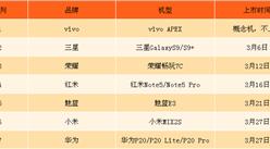 2018年3月新手机发布汇总分析:荣耀畅玩7C等新机即将来袭(附图表)
