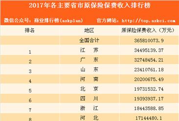2017年全国各主要省市原保险保费收入排行榜(图)