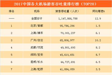 2017年中国民航机场旅客吞吐量排行榜:北上广总量前三   天津/海口增速最快(TOP20)