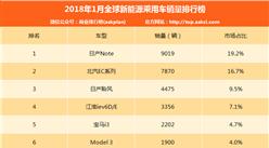 2018年1月全球新能源汽車銷量排行榜(TOP10)