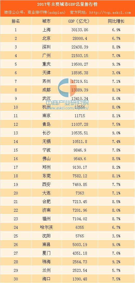 2010gdp城市排名_中国城市GDP排名2017省市GDP总量完整榜单出炉