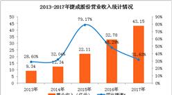 捷成股份2017年净利润同比增长30%   成功押中《红海行动》《战狼2》等爆款(图表)