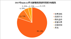 2017年Android平台新增恶意软件分布情况分析:资费消耗类型占比80.19%