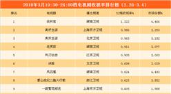 2018年3月电视剧/综艺一周收视盘点:综艺《欢乐喜剧人》收视第一(附榜单)
