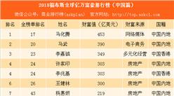 2018福布斯全球億萬富豪排行榜(中國篇):馬化騰第一 李嘉誠第三(附榜單)