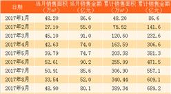 2018年1月旭辉控股销售简报:累计销售额169亿(附图表)