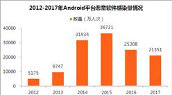 2017年Android恶意软件数据分析:平均每天感染量达58.5万人次