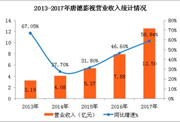 唐德影视2017年实现营收12.5亿元   同比增长58.84%(附图表)