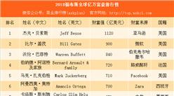 2018福布斯全球億萬富豪排行榜:中國476人上榜 馬化騰成亞洲首富(附榜單)