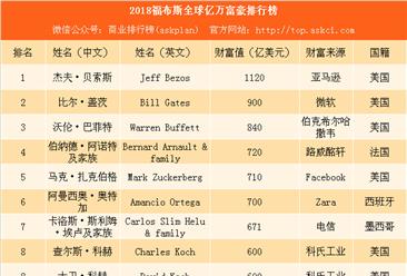 2018福布斯全球亿万富豪排行榜:中国476人上榜 马化腾成亚洲首富(附榜单)