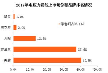 2017年电压力锅市场情况及品牌竞争格局分析(图)