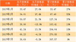 2018年2月世茂房地產銷售簡報:銷售額同比上漲36%(附圖表)