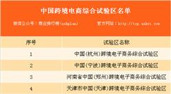 2018年政府工作报告:全国已设立13个跨境电商综合试验区(附名单)