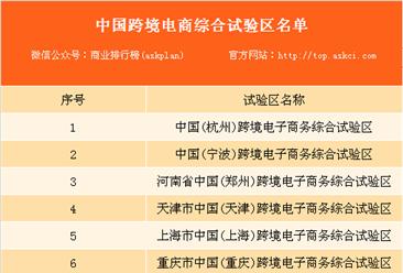 2018年政府工作报告:亚博娱乐手机APP已设立13个跨境电商综合试验区(附名单)
