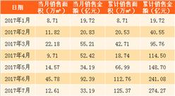 2018年2月中国金茂销售简报:销售额上涨188%(附图表)