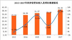 2017年來伊份業績分析:實現營收36.36億 同比增12.34%(圖)
