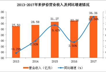 2017年来伊份业绩分析:实现营收36.36亿 同比增12.34%(图)