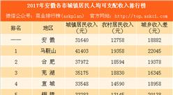 2017年安徽各市居民人均可支配收入排行榜:合肥竟然不敌马鞍山(附榜单)