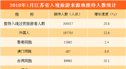 2018年1月江苏省入境旅游数据分析:旅游人数增长20.8%  越南游客增速最快(附图表)