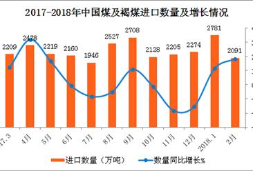2018年1-2月中国煤及褐煤进口数据分析:进口量同比增14.4%(附图表)