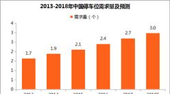 停车产业市场潜力巨大:2018年停车位需求将近3亿个(附图表)