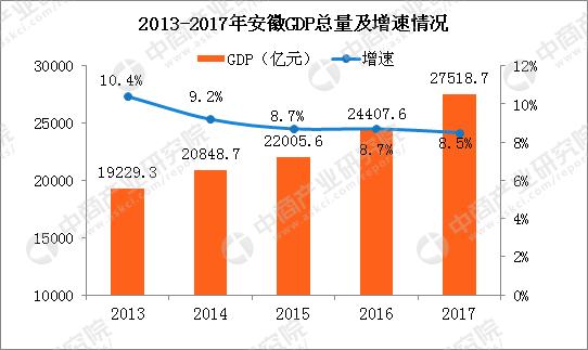 马来西亚工业占gdp的比重_过去五年,中国文化产业及投资成绩如何