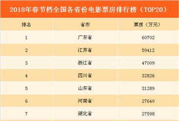 2018春节档全国各省市电影票房排行榜:广东超越江苏位列第一(TOP20)