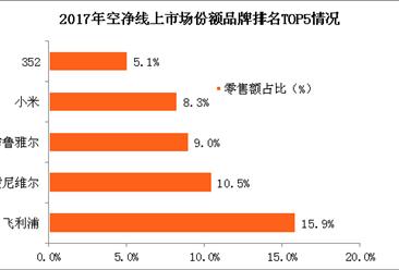 2017年空净市场销售情况及品牌竞争格局分析(图)