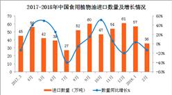 2018年1-2月中国食用植物油进口数据分析:进口量达92.6万吨(附图表)