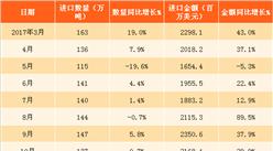 2018年1-2月中国铜矿砂及其精矿进口数据分析:进口量额齐增(附图表)