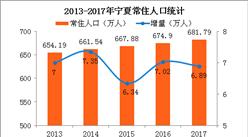 2017年宁夏常住人口682万 65岁及以上人口占比占8.51%(附图表)