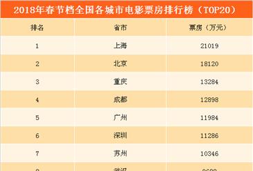 2018春节档全国重点城市电影票房排行榜:上海第一 重庆成都超越广州深圳(附榜单)