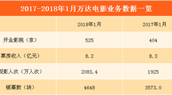 2018年1月万达电影经营数据简报:观影人次超2000万 票房收入略有下降(附图表)