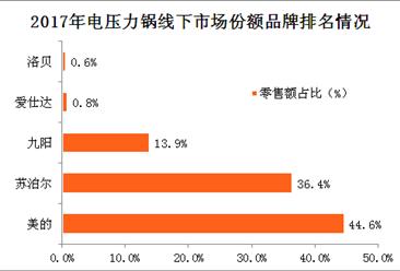 2017年吸尘器市场销售情况分析:全年零售额近150亿元(图)