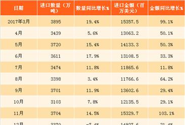 2018年1-2月中国原油进口数据分析:进口量累计增长10.8%(附图表)
