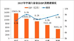 2017中部六省省会城市GDP大比拼:武汉长沙经济抢眼 太原掉队(附图表)