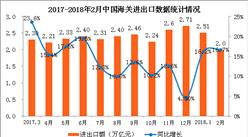 2018年1-2月全國貨物貿易進出口數據分析:進出口總值增長16.7%