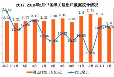 2018年1-2月全国货物贸易进出口数据分析:进出口总值增长16.7%
