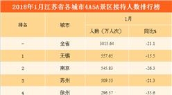 2018年1月江蘇省各城市景區游客數量排行榜:無錫/南京/蘇州位列前三(附圖表)