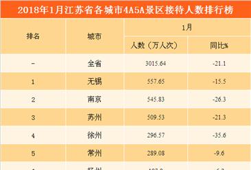 2018年1月江苏省各城市景区游客数量排行榜:无锡/南京/苏州位列前三(附图表)
