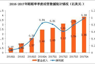 陌陌2017年净利润增长119%   预计二季度完成探探收购(附图表)