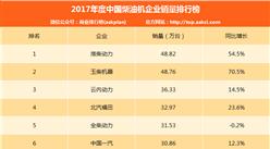 2017年度中国柴油机企业销量排名:淮柴第一 前十仅全柴下滑(图表)