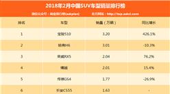 2018年2月SUV销量排名:冠军易主 宝骏510第一 激增426.1%(附榜单TOP15)