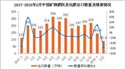 2018年2月中国化肥出口数据分析:出口金额同比减少50.6%(附图表)
